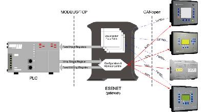 proconx_ESENET_operation