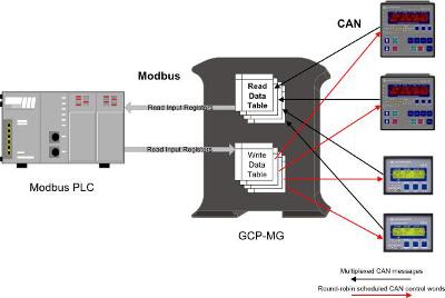 proconx_GCP_MG_operation
