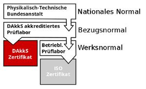 DAkkS_Zertifikat